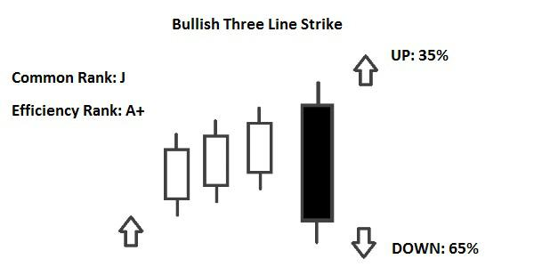 Candlestick Bullish Three Line Strike