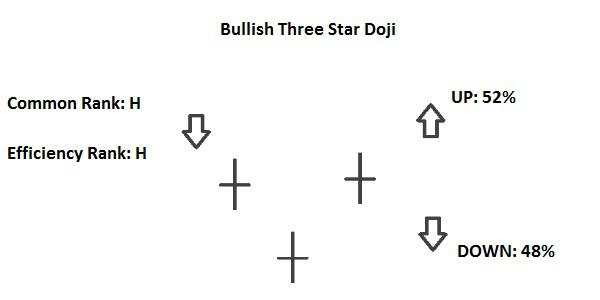 Candlestick Bullish Three Star Doji