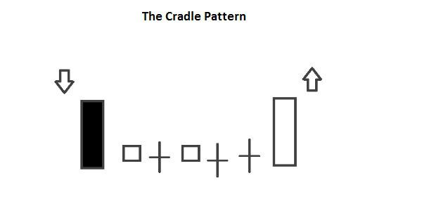 Candlestick Cradle Pattern
