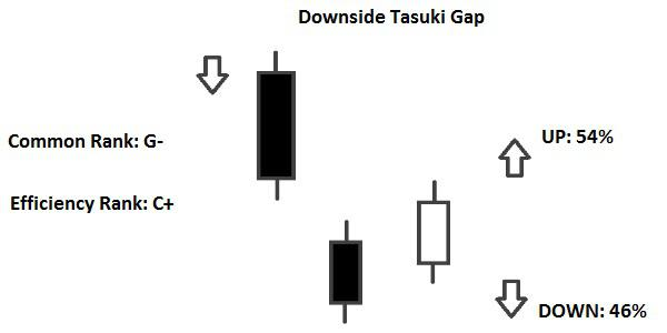 Candlestick Downside Tasuki Gap