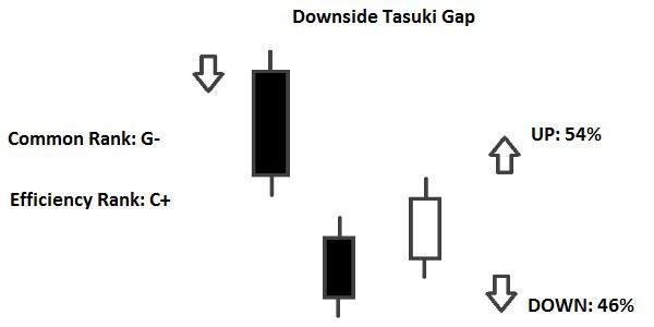 Candlestick Upside Tasuki Gap e Downside Tasuki Gap