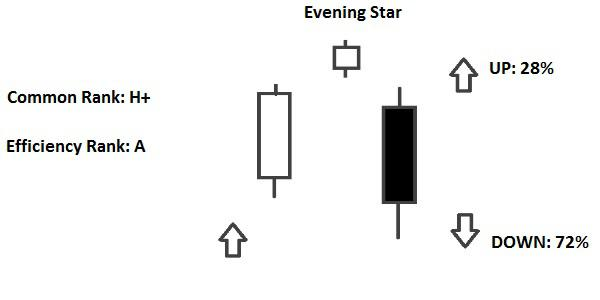 Candlestick Morning Star e Evening Star