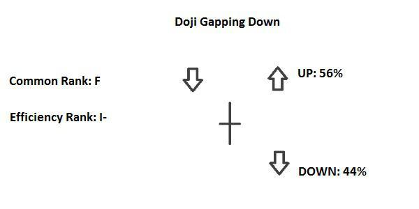 Candlestick Gapping Down Doji