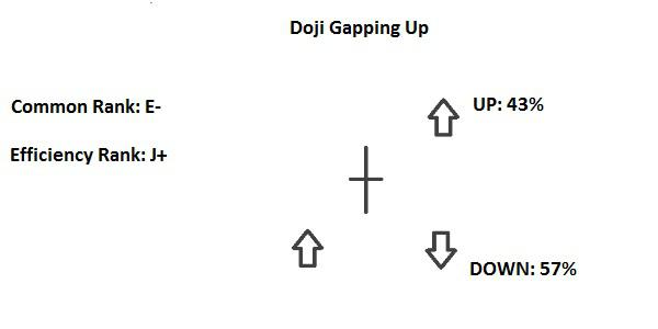 Candlestick Gapping Down-up Doji