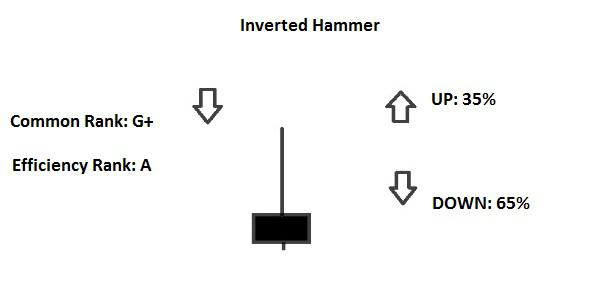 Candlestick Inverted Hammer