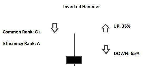 Candlestick Inverted Hammer