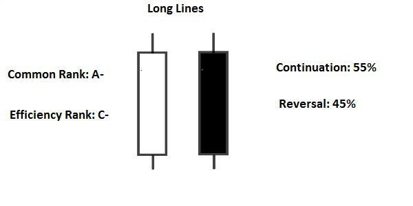 Candlestick Short/Long lines
