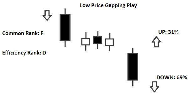 Candlestick Low Price Gapping Play