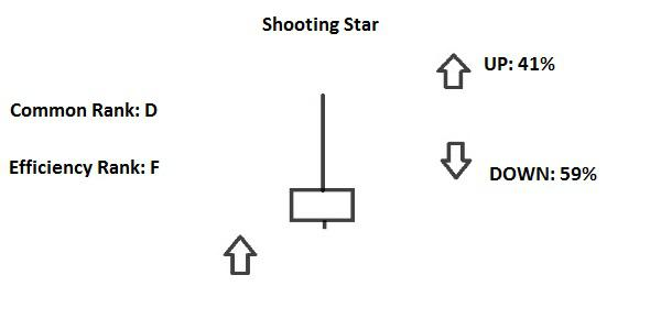 Candlestick Shooting Star e Inverted Hammer