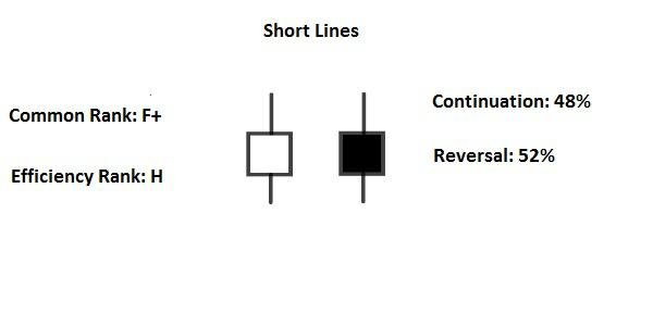 Candlestick Short/Long lines