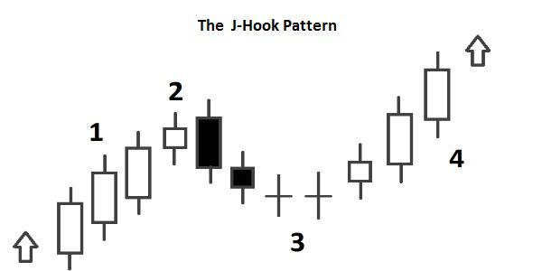 Candlestick The J-Hook Pattern