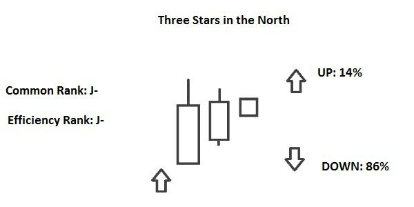 Candlestick Three Stars in the North