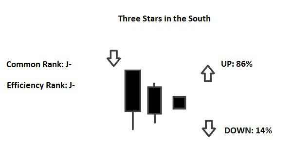 Candlestick Three Stars in the South North