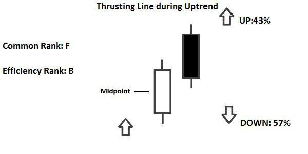 Candlestick Thrusting Line