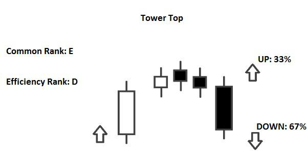 Candlestick Tower Top