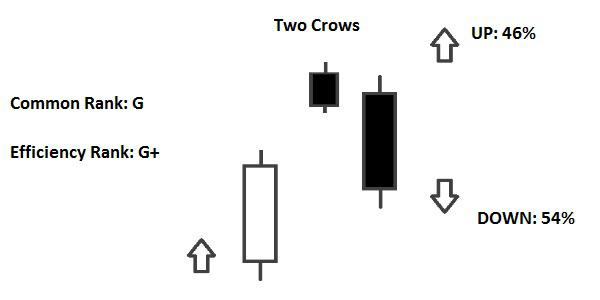 Candlestick Two Crows