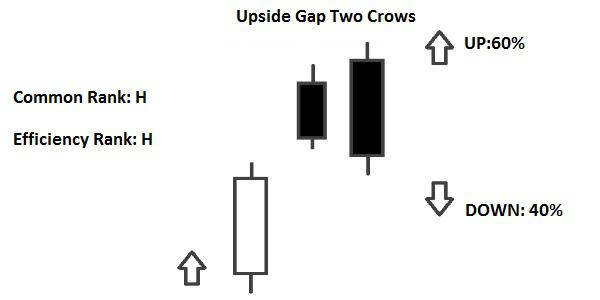 Candlestick Upside Gap Two Crows