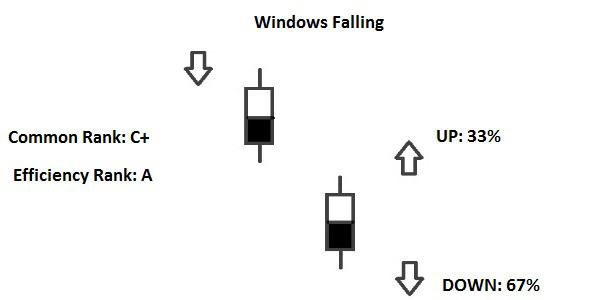Candlestick Windows Falling