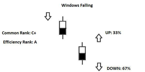 Candlestick Windows Falling