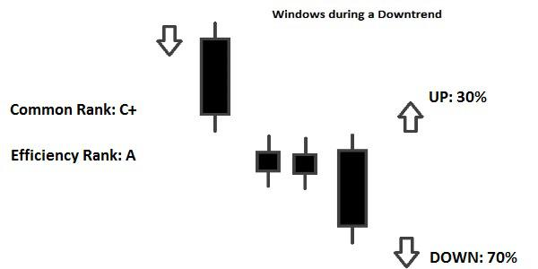 Candlestick Windows Ribassiste