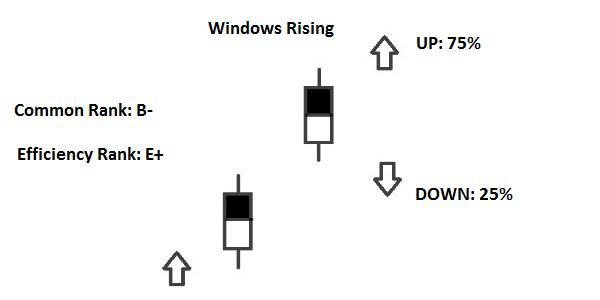 Candlestick Windows Rising
