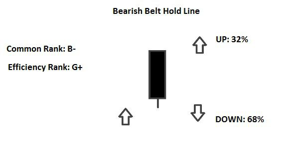 Candlestick Belt Hold Line