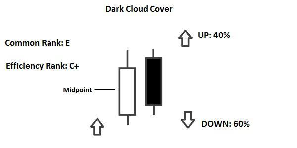 candelstick Dark Cloud Cover