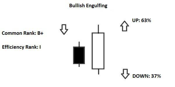 Candlestick Engulfing Line e Last Engulfing