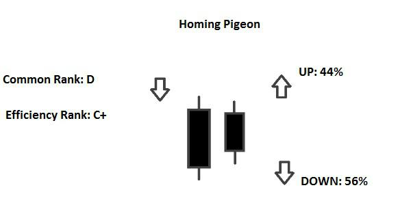 Candlestick Homing Pigeon
