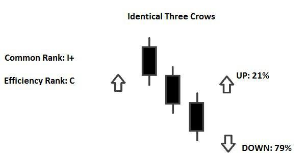 Identical Three Crows