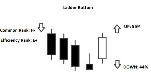 Ladder Bottom