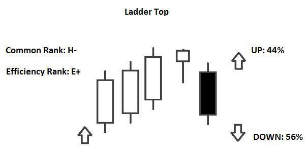 Candlestick Ladder Bottom e Ladder Top