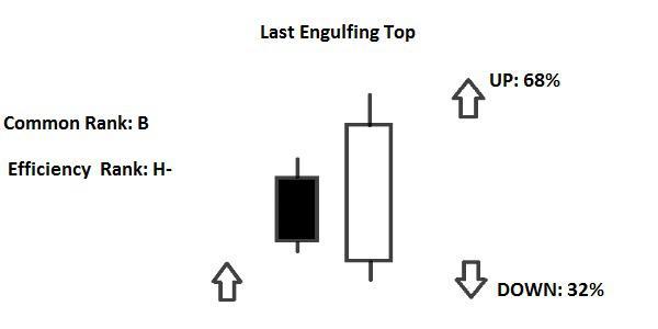 Last Engulfing Top Bottom