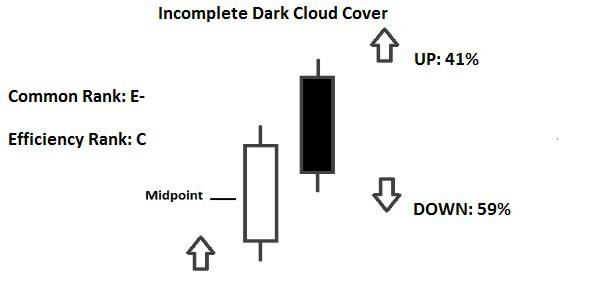Candlestick Dark Cloud Cover & Incomplete