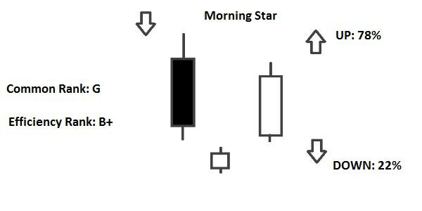 candlestick Morning Star