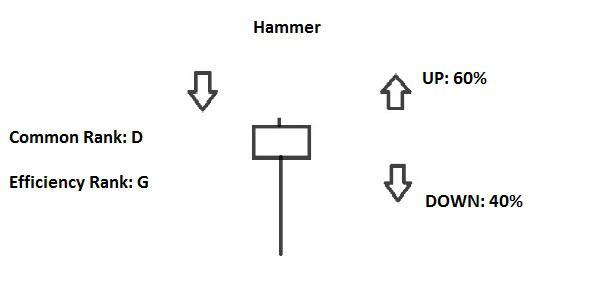 candlestick hammer