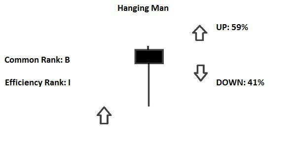candlestick hanging man