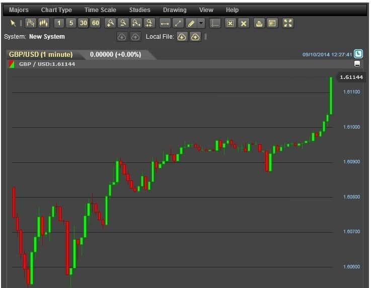 Analisi tecnica dei mercati finanziari: cosa serve per fare trading online