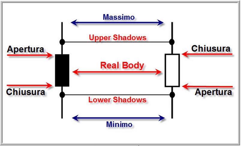 Analisi tecnica: candlestick, formazioni di inversione e continuazione