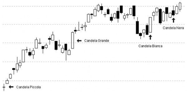 grafico opzioni binarie candlestick