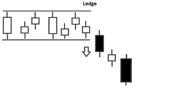 pattern Candlestick Ledge