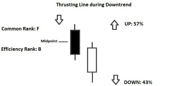 pattern Candlestick Thrusting Line