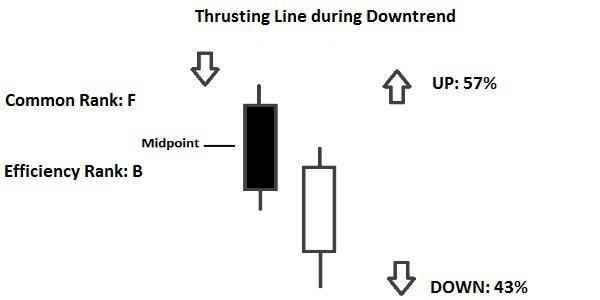 pattern Candlestick Thrusting Line