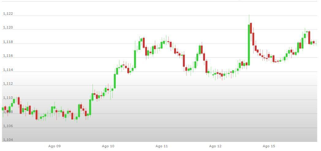 Forex grafico euro dollaro tempo reale
