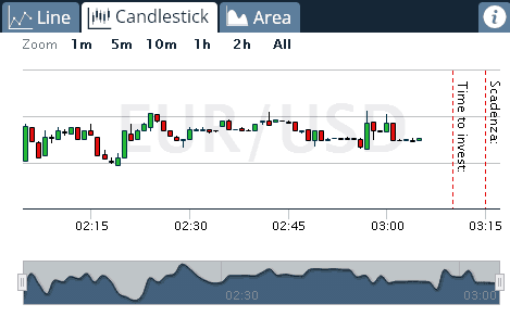 grafico candlestik broker optionbit