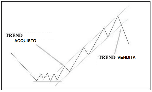 Le Tendenze o Trend nel trading binario