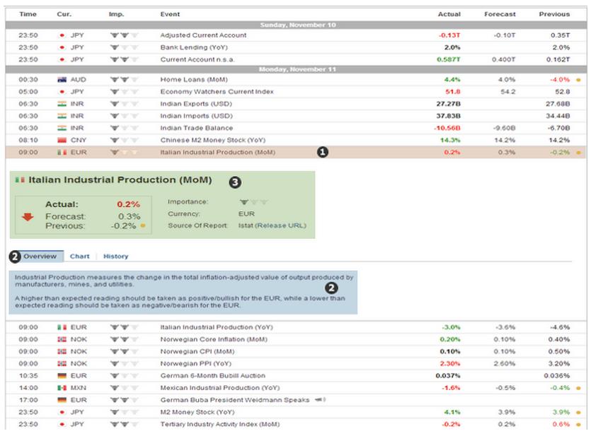 calendario-economico-apertura-indicazioni-evento