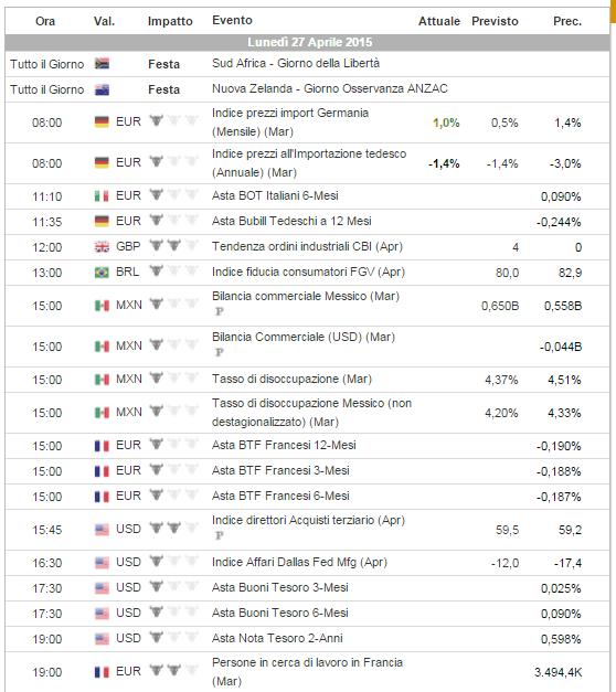 Calendario economico: perché è importante?
