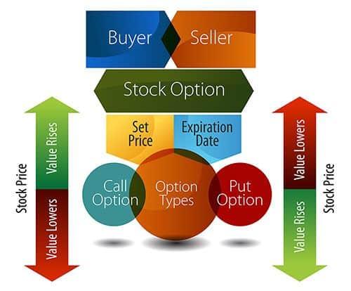 contratti-derivati-finanziari-opzioni