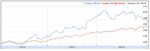 grafico azionario google